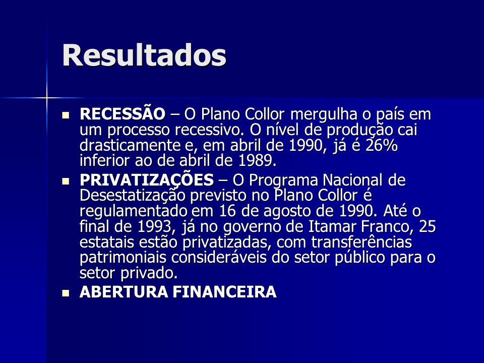 Resultados RECESSÃO – O Plano Collor mergulha o país em um processo recessivo. O nível de produção cai drasticamente e, em abril de 1990, já é 26% inf