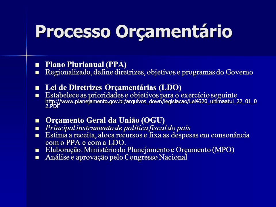 Processo Orçamentário Plano Plurianual (PPA) Plano Plurianual (PPA) Regionalizado, define diretrizes, objetivos e programas do Governo Regionalizado,