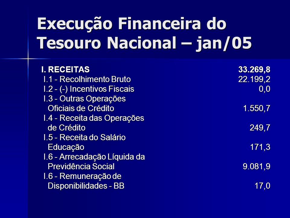 Execução Financeira do Tesouro Nacional – jan/05 I. RECEITAS I. RECEITAS I.1 - Recolhimento Bruto I.1 - Recolhimento Bruto I.2 - (-) Incentivos Fiscai