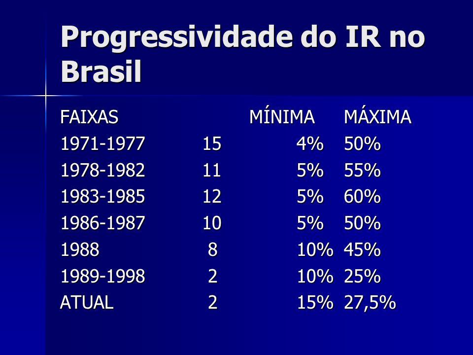 Progressividade do IR no Brasil FAIXASMÍNIMAMÁXIMA 1971-1977154%50% 1978-1982115%55% 1983-1985125%60% 1986-1987105%50% 1988 810%45% 1989-1998 210%25%