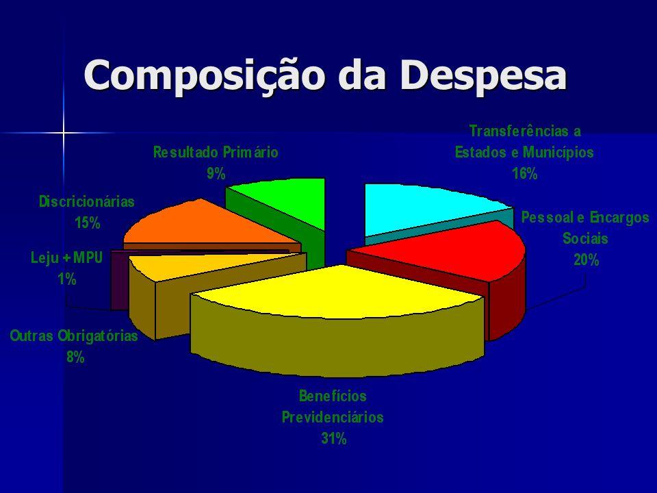 Composição da Despesa