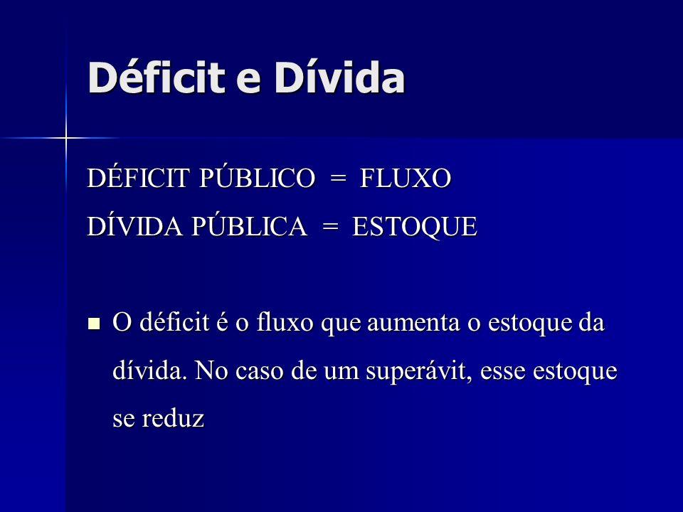 DÉFICIT PÚBLICO = FLUXO DÍVIDA PÚBLICA = ESTOQUE O déficit é o fluxo que aumenta o estoque da dívida. No caso de um superávit, esse estoque se reduz O