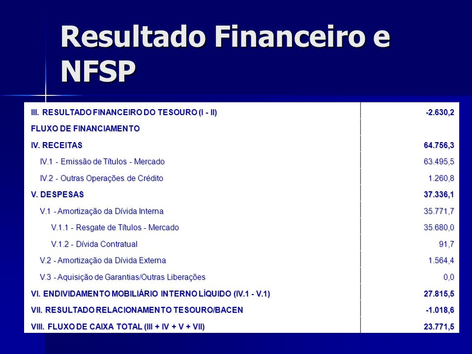 Resultado Financeiro e NFSP III. RESULTADO FINANCEIRO DO TESOURO (I - II) III. RESULTADO FINANCEIRO DO TESOURO (I - II)-2.630,2 FLUXO DE FINANCIAMENTO