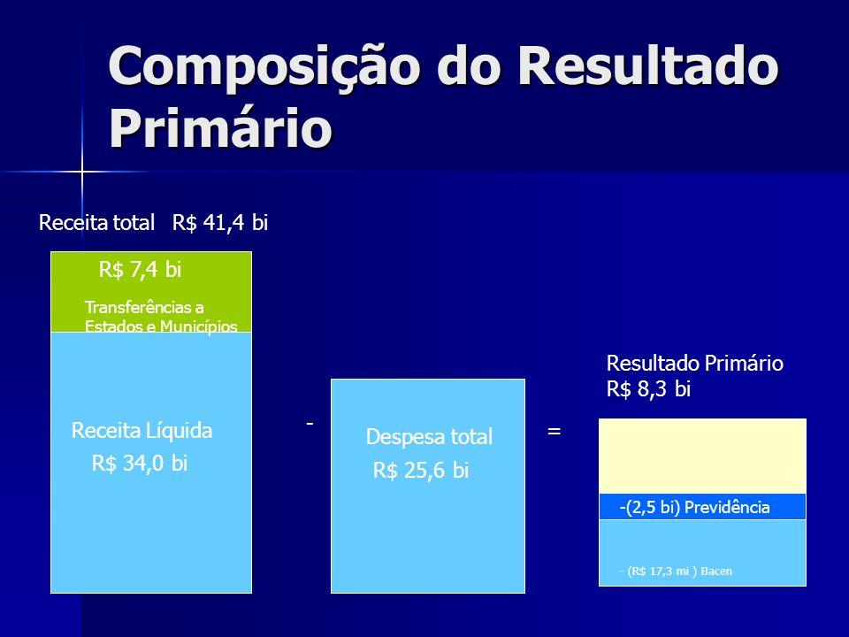 Composição do Resultado Primário Receita totalR$ 41,4 bi R$ 7,4 bi Transferências a Estados e Municípios Despesa total R$ 25,6 bi Resultado Primário R