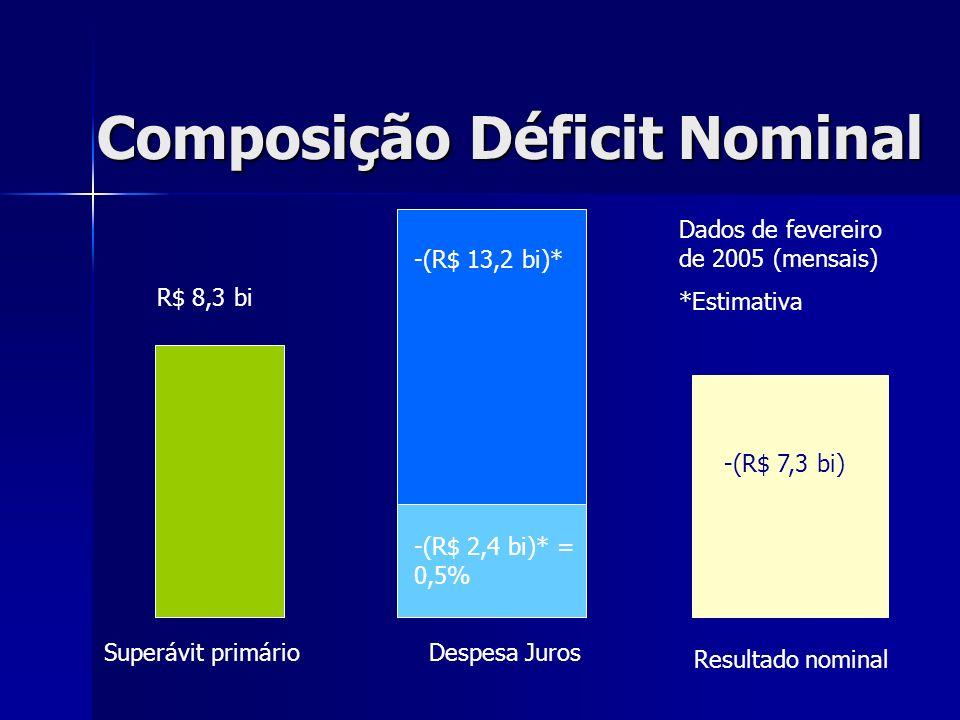 Composição Déficit Nominal R$ 8,3 bi Superávit primárioDespesa Juros -(R$ 13,2 bi)* Resultado nominal -(R$ 2,4 bi)* = 0,5% Dados de fevereiro de 2005