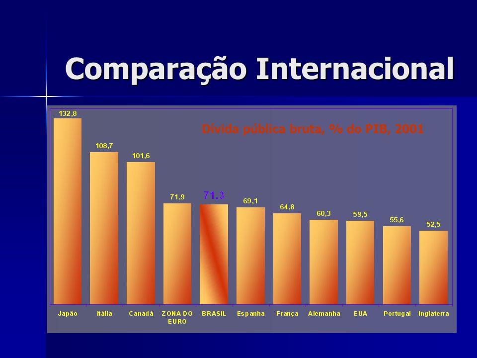 Comparação Internacional Dívida pública bruta, % do PIB, 2001