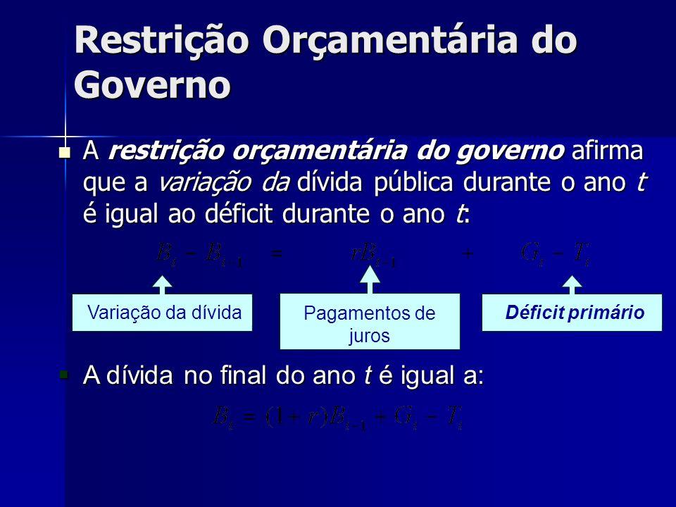 Restrição Orçamentária do Governo A restrição orçamentária do governo afirma que a variação da dívida pública durante o ano t é igual ao déficit duran