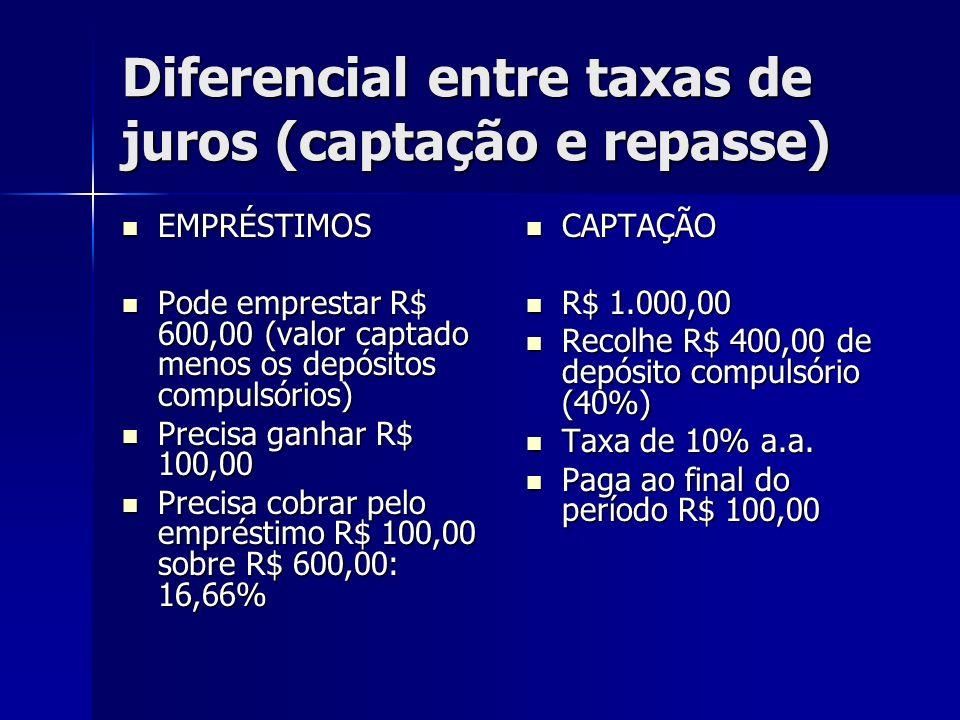 Diferencial entre taxas de juros (captação e repasse) EMPRÉSTIMOS EMPRÉSTIMOS Pode emprestar R$ 600,00 (valor captado menos os depósitos compulsórios)