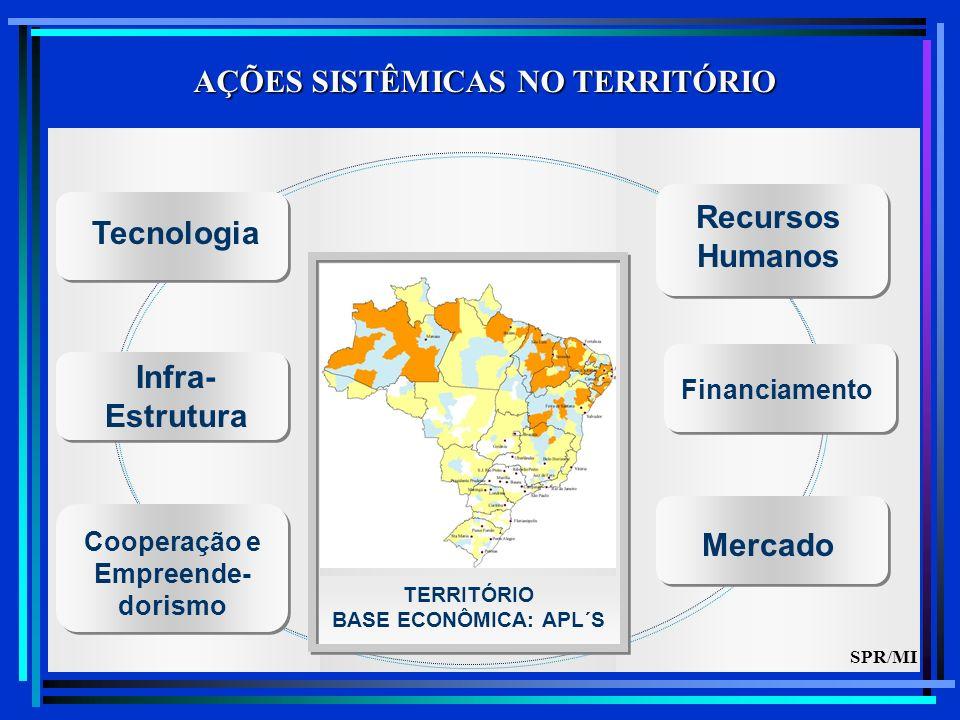 Cooperação e Empreende- dorismo Infra- Estrutura Mercado TERRITÓRIO BASE ECONÔMICA: APL´S Recursos Humanos Tecnologia AÇÕES SISTÊMICAS NO TERRITÓRIO Financiamento SPR/MI