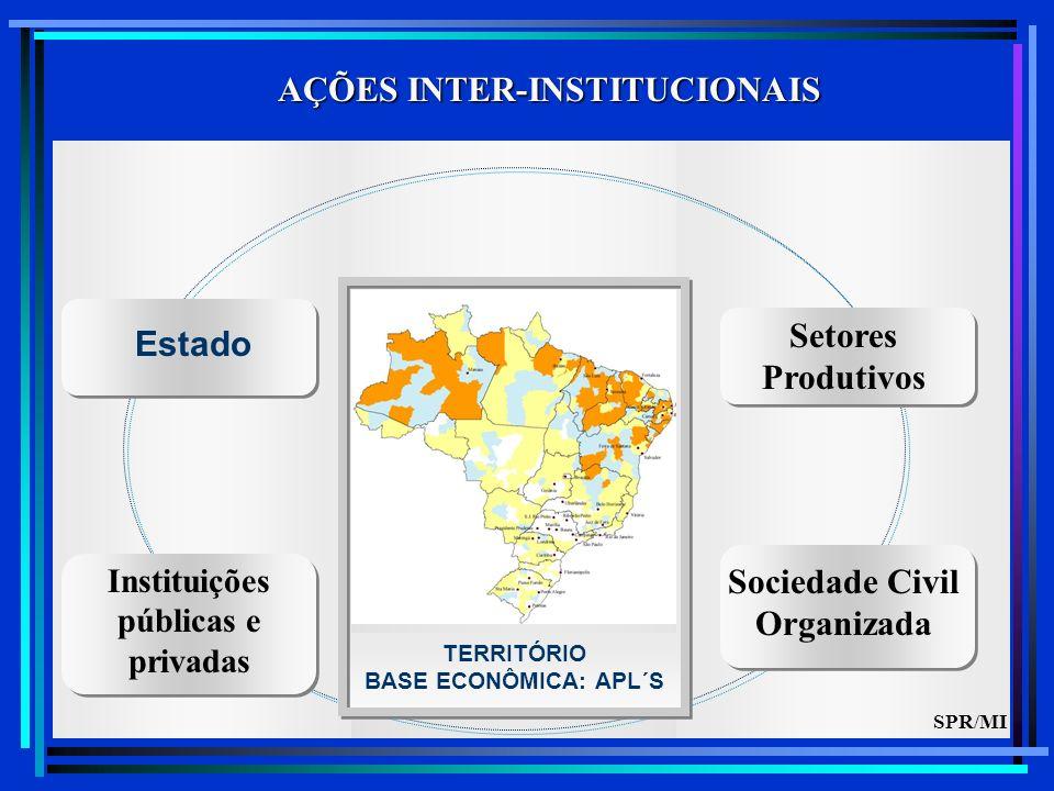 Instituições públicas e privadas Estado Sociedade Civil Organizada TERRITÓRIO BASE ECONÔMICA: APL´S Setores Produtivos AÇÕES INTER-INSTITUCIONAIS SPR/MI