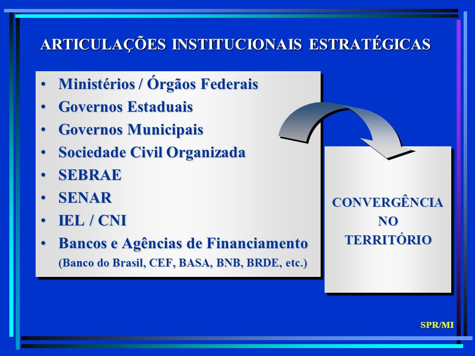 CONVERGÊNCIANOTERRITÓRIOCONVERGÊNCIANOTERRITÓRIO ARTICULAÇÕES INSTITUCIONAIS ESTRATÉGICAS Ministérios / Órgãos FederaisMinistérios / Órgãos Federais Governos EstaduaisGovernos Estaduais Governos MunicipaisGovernos Municipais Sociedade Civil OrganizadaSociedade Civil Organizada SEBRAESEBRAE SENARSENAR IEL / CNIIEL / CNI Bancos e Agências de FinanciamentoBancos e Agências de Financiamento (Banco do Brasil, CEF, BASA, BNB, BRDE, etc.) (Banco do Brasil, CEF, BASA, BNB, BRDE, etc.) Ministérios / Órgãos FederaisMinistérios / Órgãos Federais Governos EstaduaisGovernos Estaduais Governos MunicipaisGovernos Municipais Sociedade Civil OrganizadaSociedade Civil Organizada SEBRAESEBRAE SENARSENAR IEL / CNIIEL / CNI Bancos e Agências de FinanciamentoBancos e Agências de Financiamento (Banco do Brasil, CEF, BASA, BNB, BRDE, etc.) (Banco do Brasil, CEF, BASA, BNB, BRDE, etc.) SPR/MI