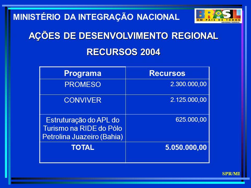 AÇÕES DE DESENVOLVIMENTO REGIONAL RECURSOS 2004 ProgramaRecursos PROMESO 2.300.000,00 CONVIVER 2.125.000,00 Estruturação do APL do Turismo na RIDE do Pólo Petrolina Juazeiro (Bahia) 625.000,00 TOTAL5.050.000,00 MINISTÉRIO DA INTEGRAÇÃO NACIONAL SPR/MI