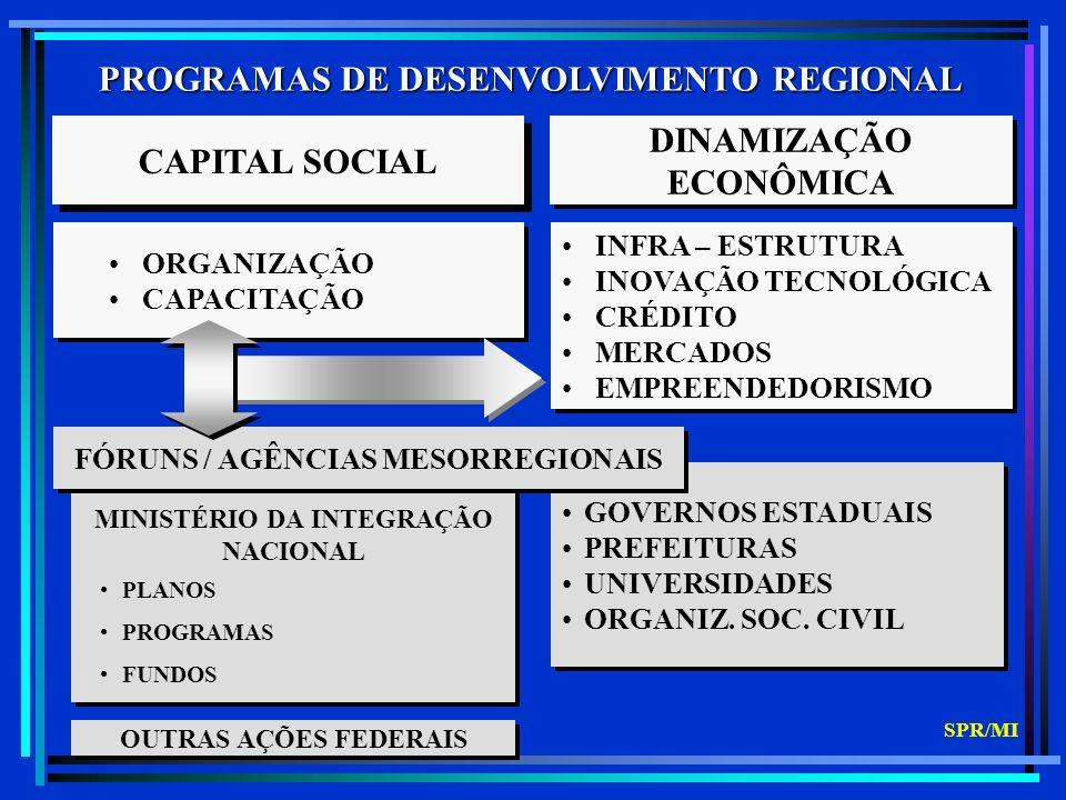 PROGRAMAS REGIONAIS - PPA 2004 / 2007 Programa de Promoção da Sustentabilidade de Espaços Sub-Regionais (PROMESO) Programa de Desenvolvimento Integrado e Sustentável do Semi-Árido (CONVIVER) Programa de Promoção e Inserção Econômica de Sub- regiões (PROMOVER) Programa de Desenvolvimento da Faixa de Fronteira Programa de Organização Produtiva de Comunidades Pobres (NOVO PRONAGER) SPR/MI