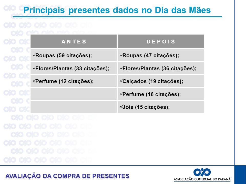 Principais presentes dados no Dia das Mães AVALIAÇÃO DA COMPRA DE PRESENTES A N T E SD E P O I S Roupas (59 citações); Roupas (47 citações); Flores/Pl
