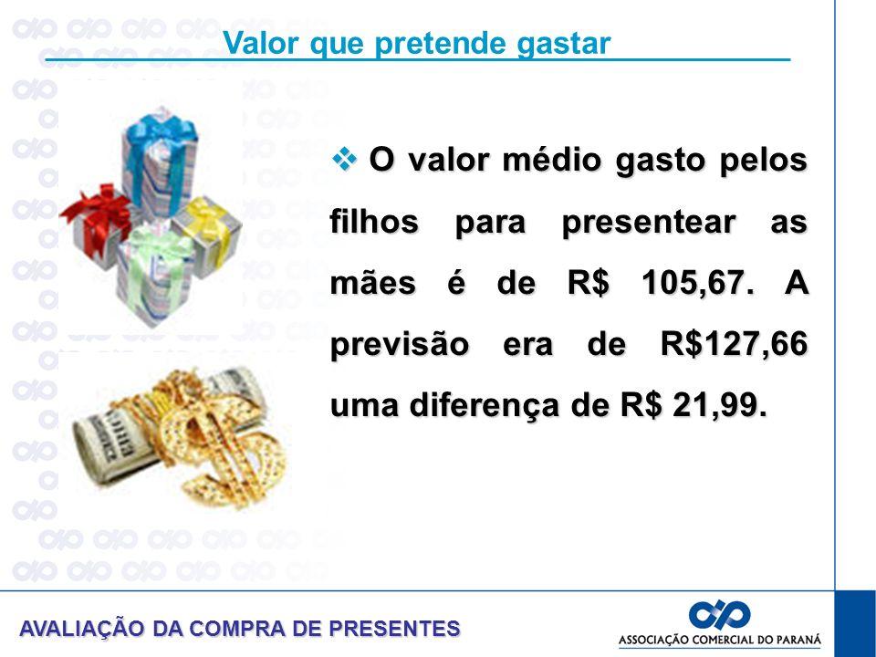 Valor que pretende gastar O valor médio gasto pelos filhos para presentear as mães é de R$ 105,67.