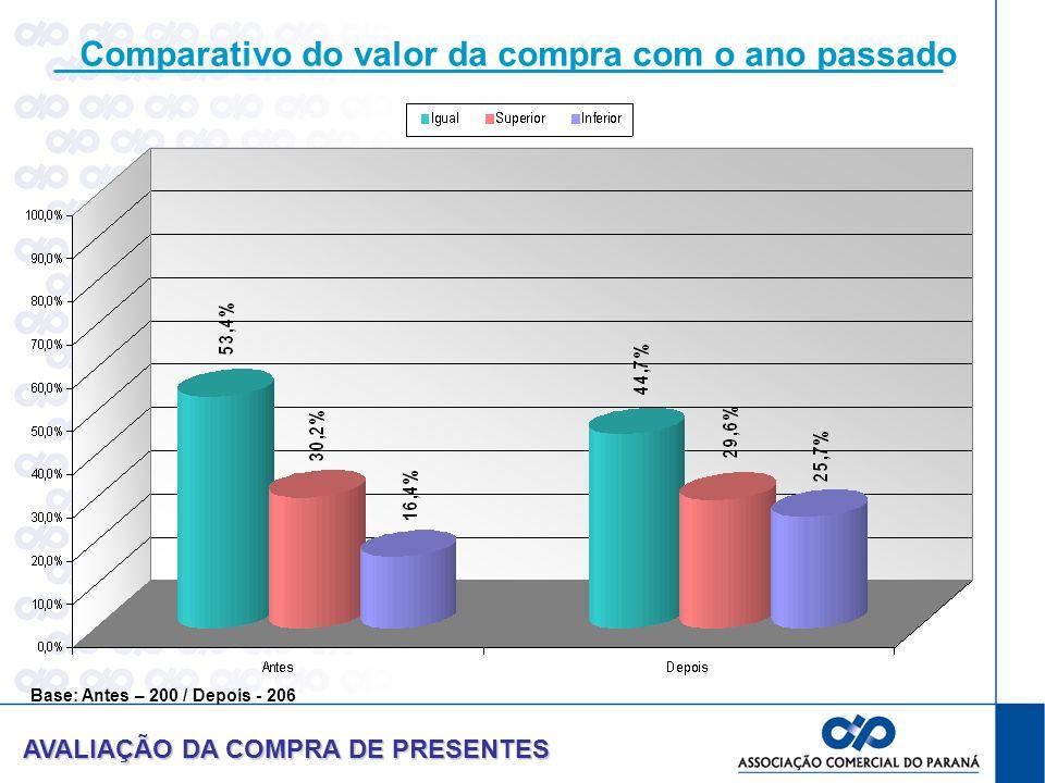 Comparativo do valor da compra com o ano passado AVALIAÇÃO DA COMPRA DE PRESENTES Base: Antes – 200 / Depois - 206