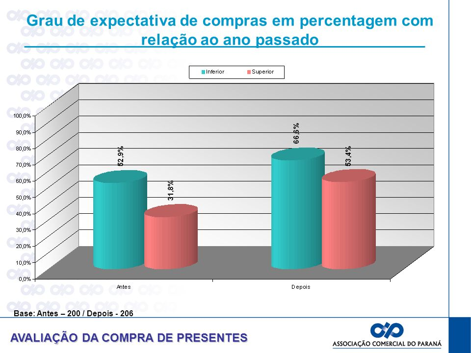Grau de expectativa de compras em percentagem com relação ao ano passado AVALIAÇÃO DA COMPRA DE PRESENTES Base: Antes – 200 / Depois - 206