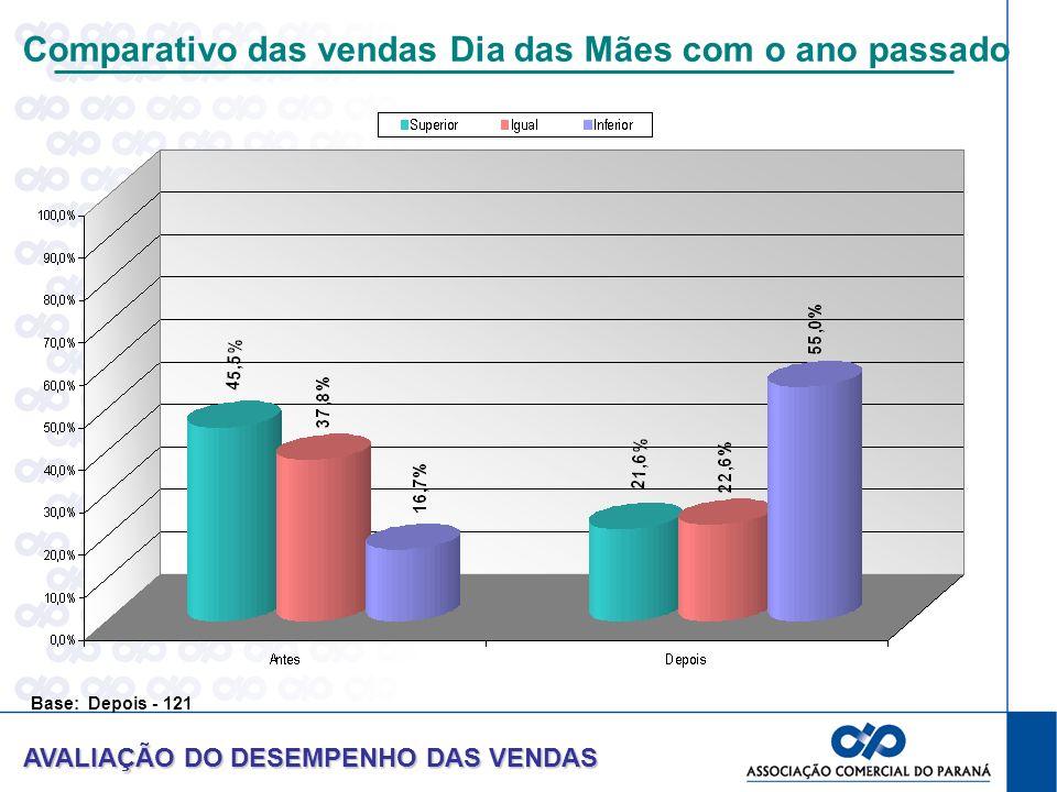 Comparativo das vendas Dia das Mães com o ano passado AVALIAÇÃO DO DESEMPENHO DAS VENDAS Base: Depois - 121
