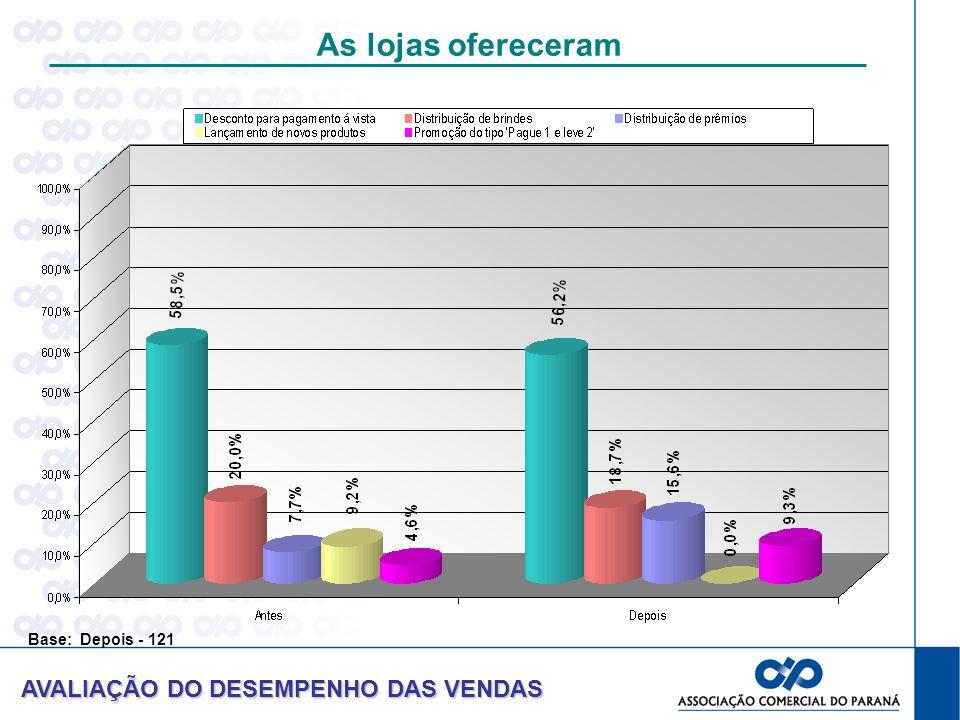 As lojas ofereceram AVALIAÇÃO DO DESEMPENHO DAS VENDAS Base: Depois - 121