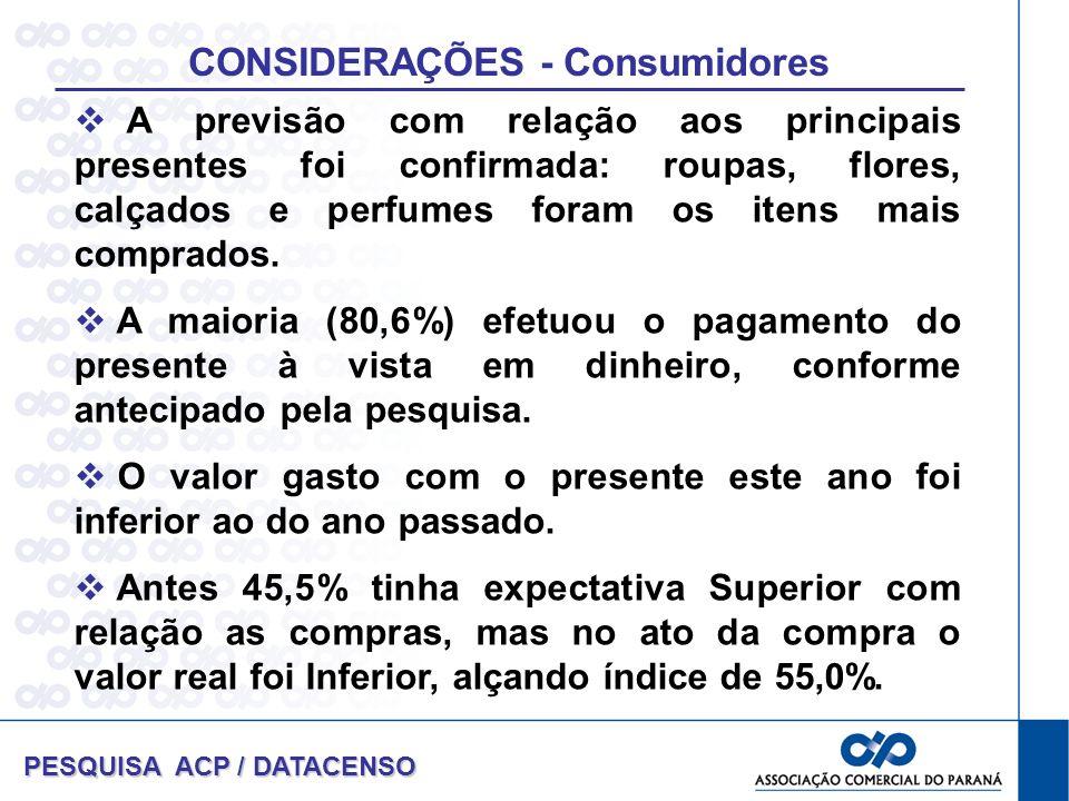 CONSIDERAÇÕES - Consumidores PESQUISA ACP / DATACENSO A previsão com relação aos principais presentes foi confirmada: roupas, flores, calçados e perfumes foram os itens mais comprados.