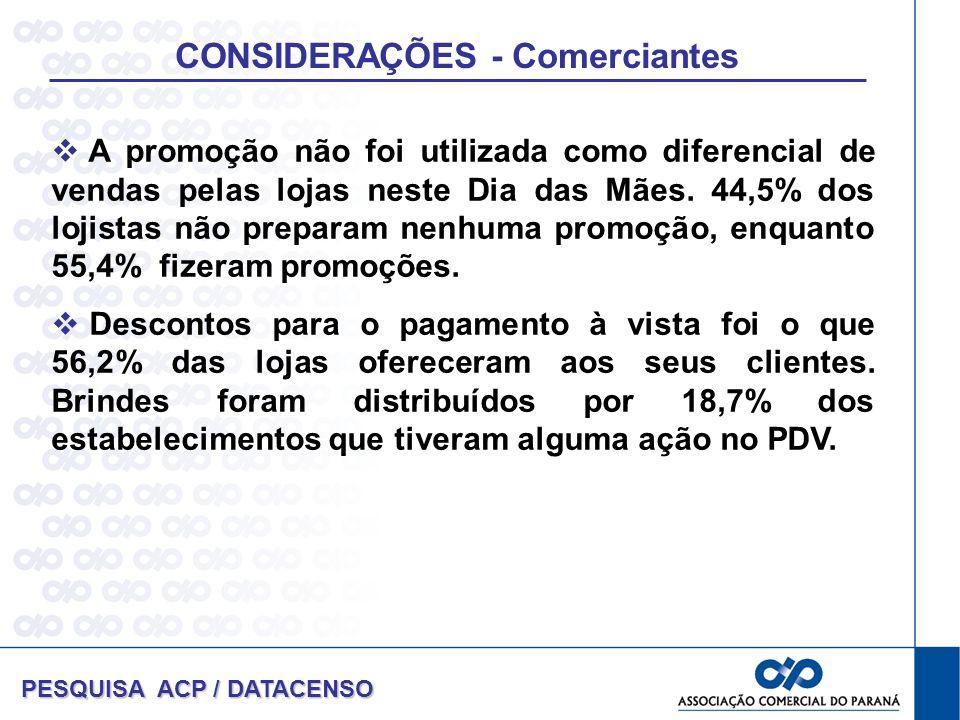 PESQUISA ACP / DATACENSO A promoção não foi utilizada como diferencial de vendas pelas lojas neste Dia das Mães. 44,5% dos lojistas não preparam nenhu