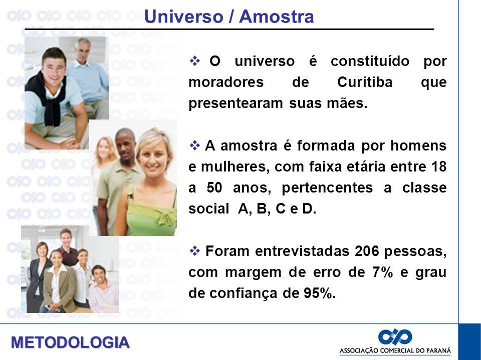 Universo / Amostra O universo é constituído por moradores de Curitiba que presentearam suas mães. A amostra é formada por homens e mulheres, com faixa