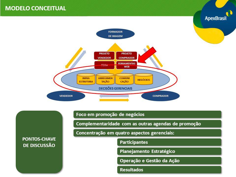 MODELO CONCEITUAL PONTOS-CHAVE DE DISCUSSÃO PONTOS-CHAVE DE DISCUSSÃO Foco em promoção de negócios Complementaridade com as outras agendas de promoção