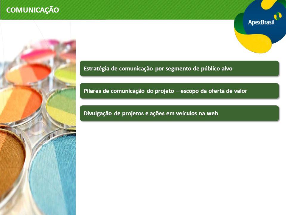 COMUNICAÇÃO Estratégia de comunicação por segmento de público-alvo Pilares de comunicação do projeto – escopo da oferta de valor Divulgação de projetos e ações em veículos na web