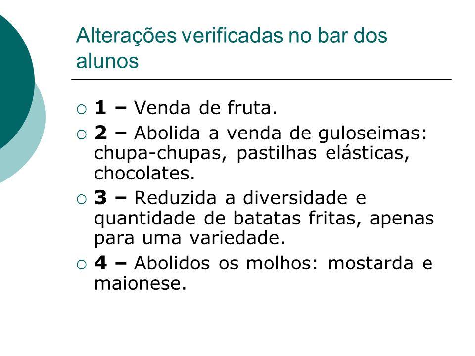 Alterações verificadas no bar dos alunos 1 – Venda de fruta. 2 – Abolida a venda de guloseimas: chupa-chupas, pastilhas elásticas, chocolates. 3 – Red