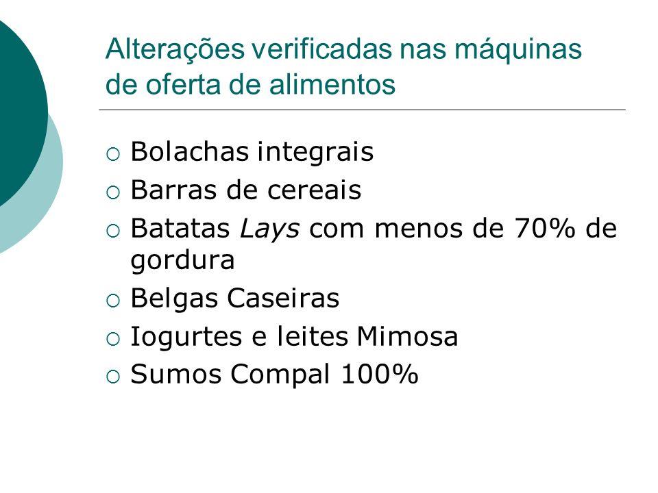 Alterações verificadas nas máquinas de oferta de alimentos Bolachas integrais Barras de cereais Batatas Lays com menos de 70% de gordura Belgas Caseiras Iogurtes e leites Mimosa Sumos Compal 100%