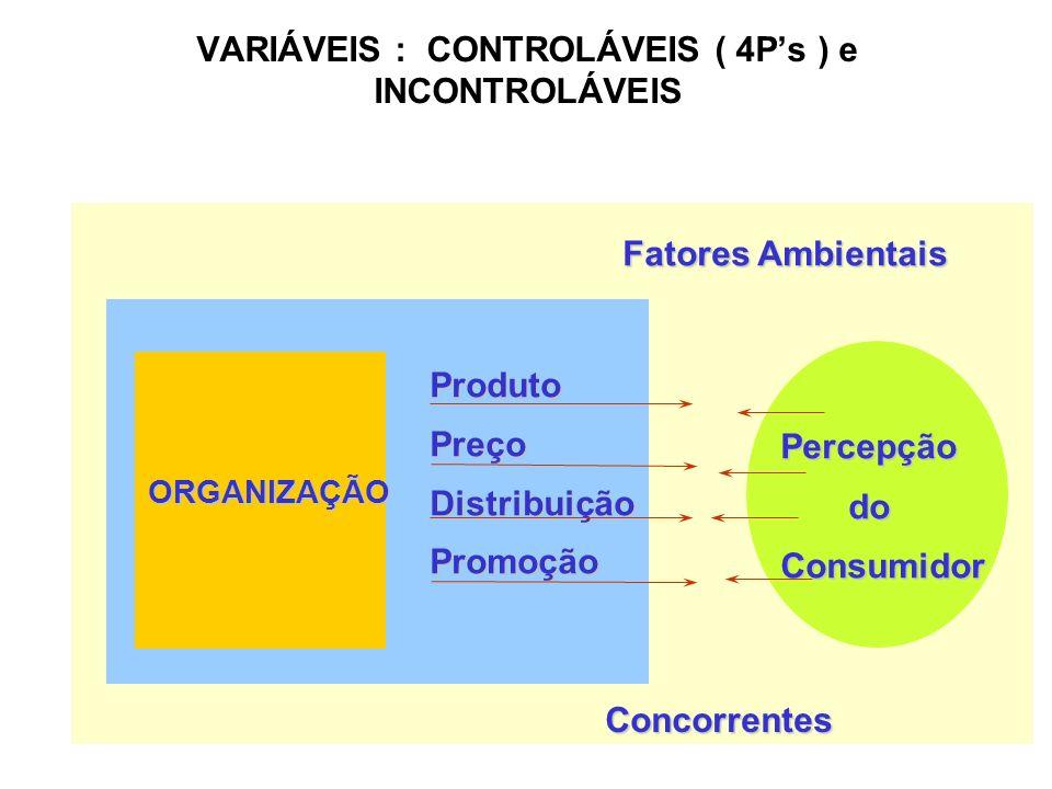12 VARIÁVEIS : CONTROLÁVEIS ( 4Ps ) e INCONTROLÁVEIS Fatores Ambientais ProdutoPreçoDistribuiçãoPromoção ORGANIZAÇÃO Concorrentes Percepção do doConsu