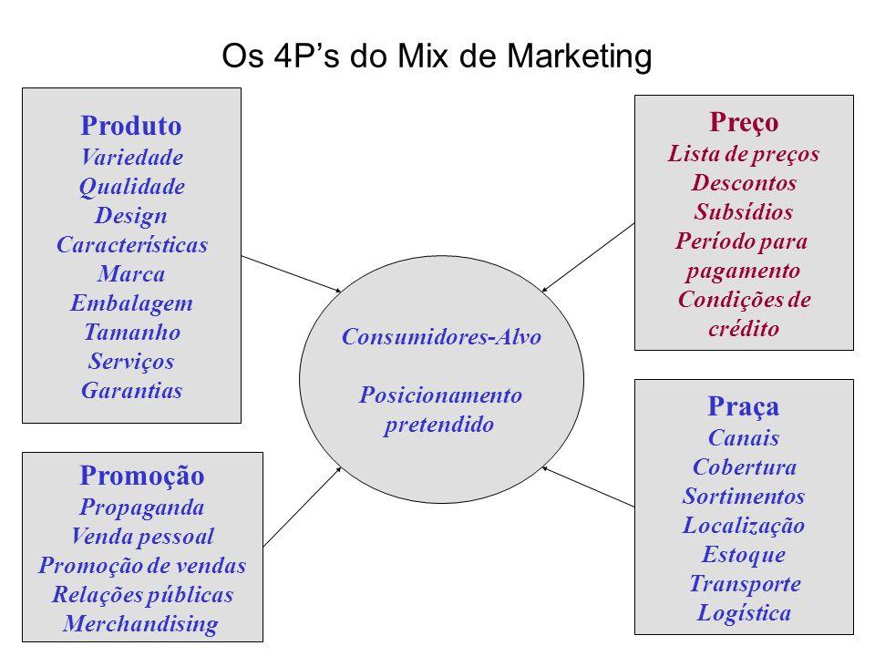 Os 4Ps do Mix de Marketing Produto Variedade Qualidade Design Características Marca Embalagem Tamanho Serviços Garantias Promoção Propaganda Venda pes