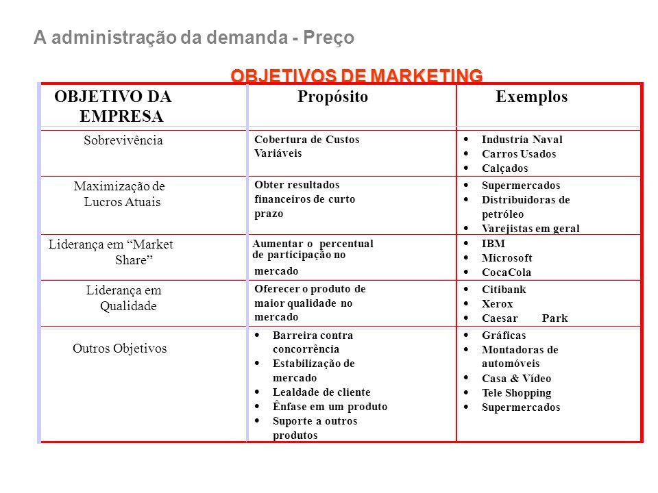 Fixação de preços baseado no valor ProdutoCustoPreçoValorConsumidor ValorPreçoCustoProduto Apreçamento baseado no Custo Apreçamento baseado no Valor