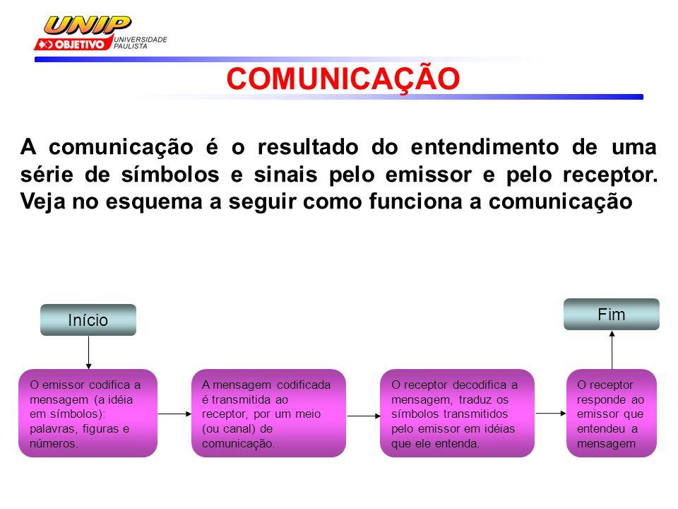 A comunicação é o resultado do entendimento de uma série de símbolos e sinais pelo emissor e pelo receptor.