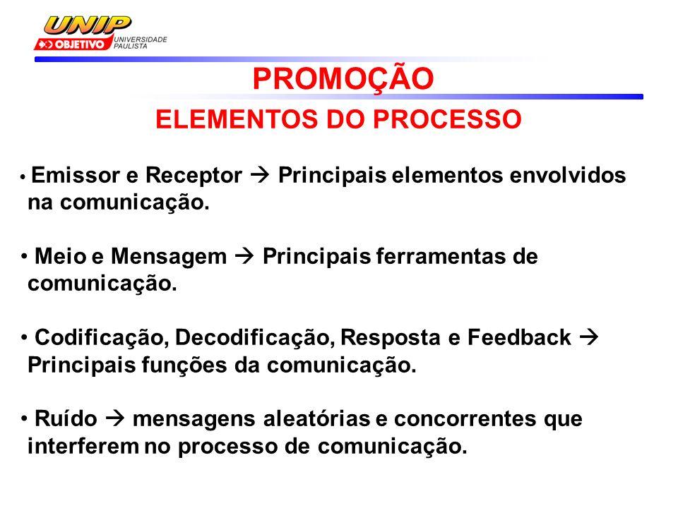ELEMENTOS DO PROCESSO Emissor e Receptor Principais elementos envolvidos na comunicação.