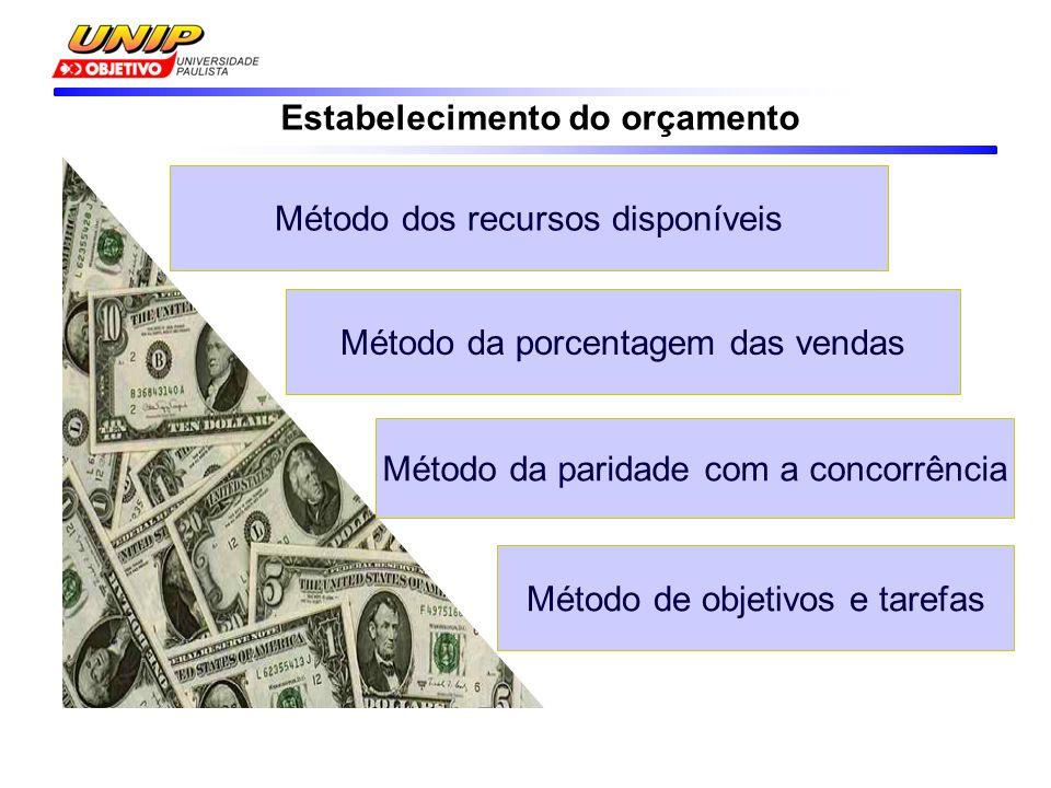 Estabelecimento do orçamento Método dos recursos disponíveis Método da porcentagem das vendas Método da paridade com a concorrência Método de objetivos e tarefas