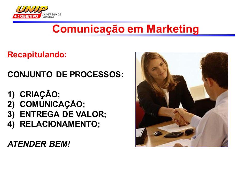 Comunicação em Marketing Recapitulando: CONJUNTO DE PROCESSOS: 1)CRIAÇÃO; 2)COMUNICAÇÃO; 3)ENTREGA DE VALOR; 4)RELACIONAMENTO; ATENDER BEM!