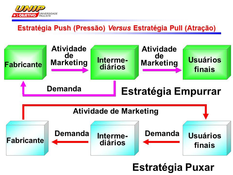 Estratégia Push (Pressão) Versus Estratégia Pull (Atração) Fabricante Interme- diários Atividade de Marketing Usuários finais Atividade de Marketing Demanda Interme- diários Demanda Estratégia Empurrar Estratégia Puxar Usuários finais Atividade de Marketing Demanda