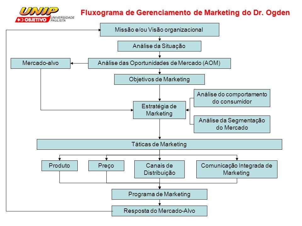 Fluxograma de Gerenciamento de Marketing do Dr.