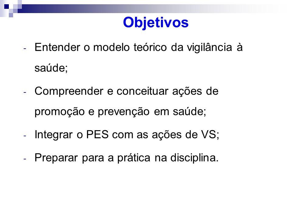 Objetivos - Entender o modelo teórico da vigilância à saúde; - Compreender e conceituar ações de promoção e prevenção em saúde; - Integrar o PES com a