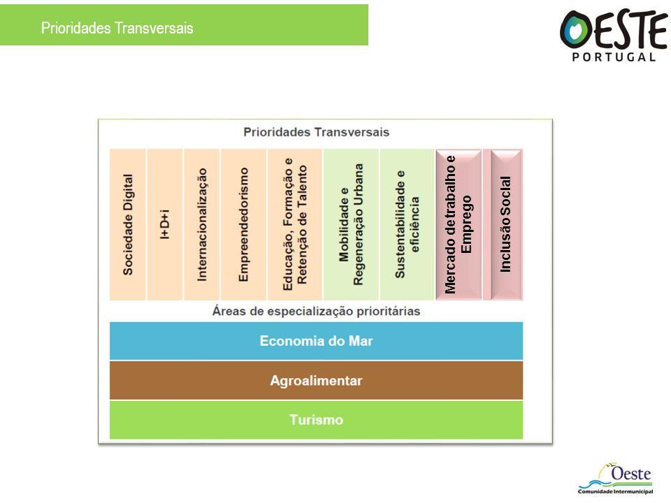 Prioridades Transversais Inclusão Social Mercado de trabalho e Emprego
