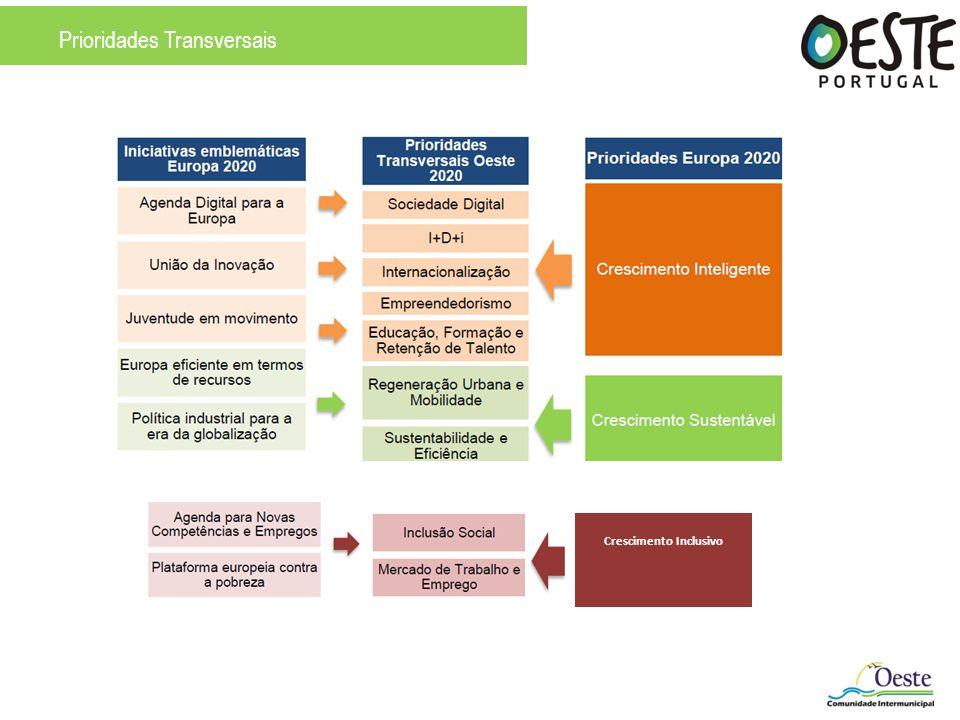 Prioridades Transversais Crescimento Inclusivo