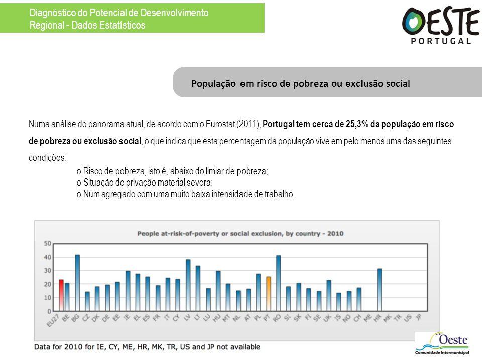 Numa análise do panorama atual, de acordo com o Eurostat (2011), Portugal tem cerca de 25,3% da população em risco de pobreza ou exclusão social, o qu