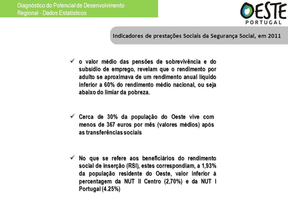 Indicadores de prestações Sociais da Segurança Social, em 2011 o valor médio das pensões de sobrevivência e do subsídio de emprego, revelam que o rend