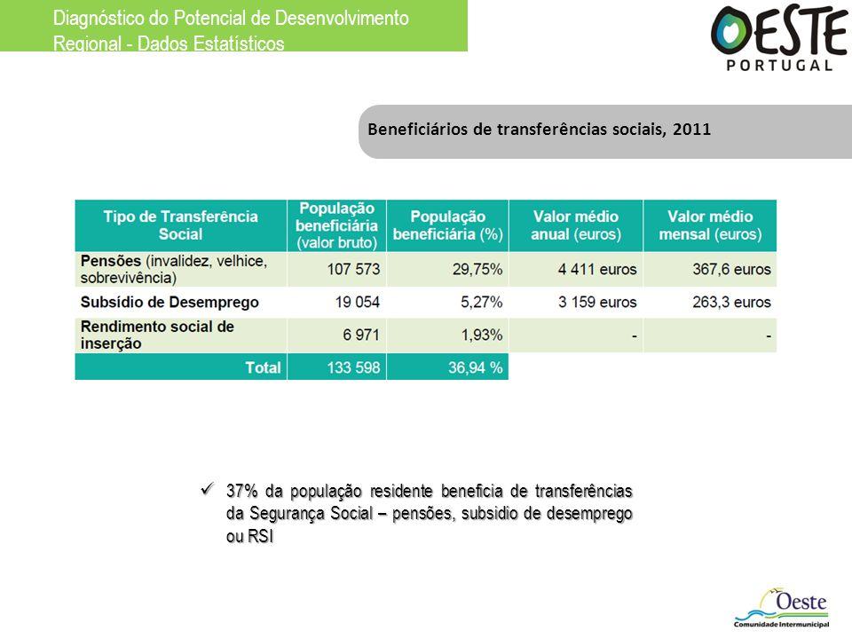 Beneficiários de transferências sociais, 2011 37% da população residente beneficia de transferências da Segurança Social – pensões, subsidio de desemp