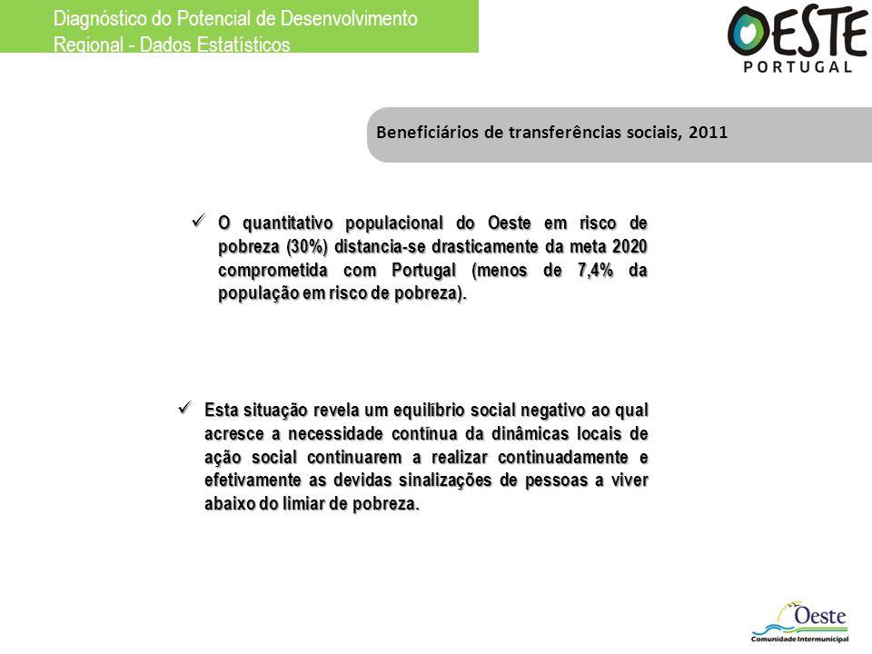 Beneficiários de transferências sociais, 2011 O quantitativo populacional do Oeste em risco de pobreza (30%) distancia-se drasticamente da meta 2020 c