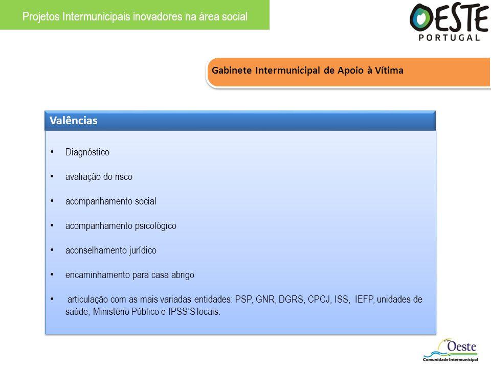 Gabinete Intermunicipal de Apoio à Vítima Projetos Intermunicipais inovadores na área social Valências Diagnóstico avaliação do risco acompanhamento s