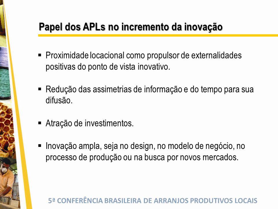 5ª CONFERÊNCIA BRASILEIRA DE ARRANJOS PRODUTIVOS LOCAIS Papel dos APLs no incremento da inovação Proximidade locacional como propulsor de externalidades positivas do ponto de vista inovativo.