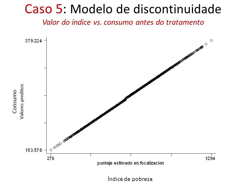 Caso 5: Modelo de discontinuidade Valor do índice vs. consumo antes do tratamento Índice de pobreza Consumo Valores preditos