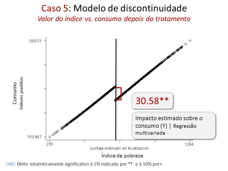 Caso 5: Modelo de discontinuidade Valor do índice vs. consumo depois do tratamento Consumo Valores preditos Índice de pobreza 30.58** Impacto estimado